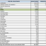España se sitúa en el quinto puesto en número de Solicitudes de Marcas Comunitarias