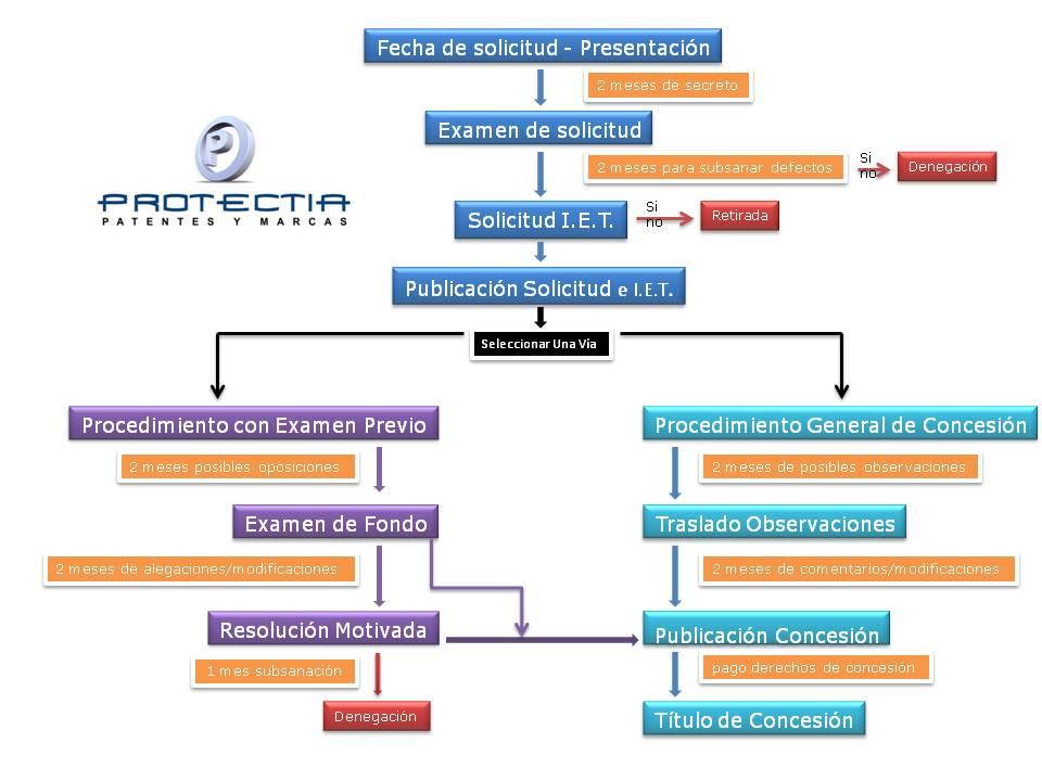 patentar en España