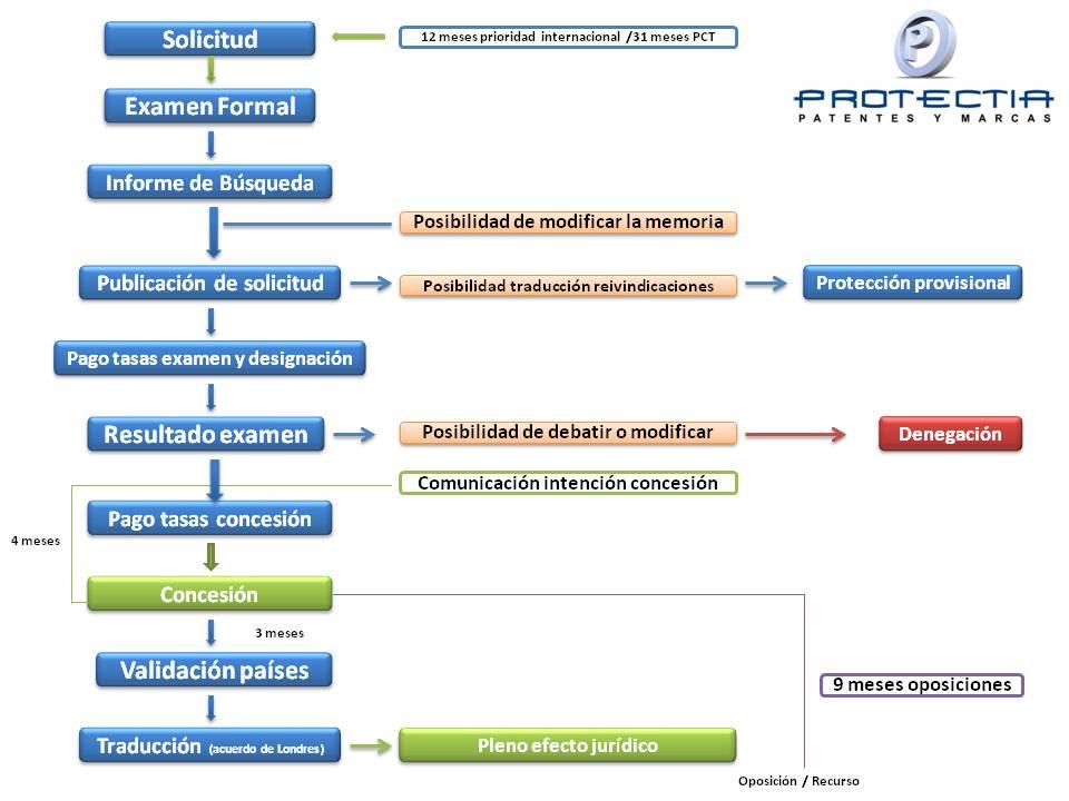 C mo patentar en europa patente europea for Oficina de patentes y marcas europea