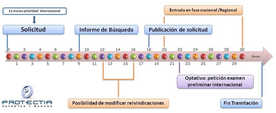 Proceso fase nacional regional de patentes