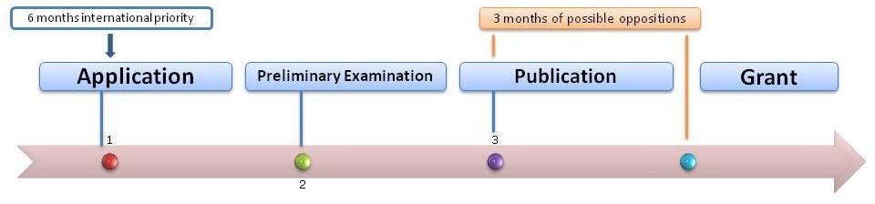 CTM filing requirements