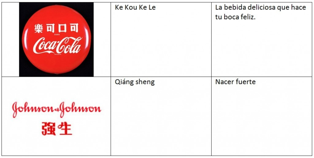 Adaptación marca en China: Juego de palabras