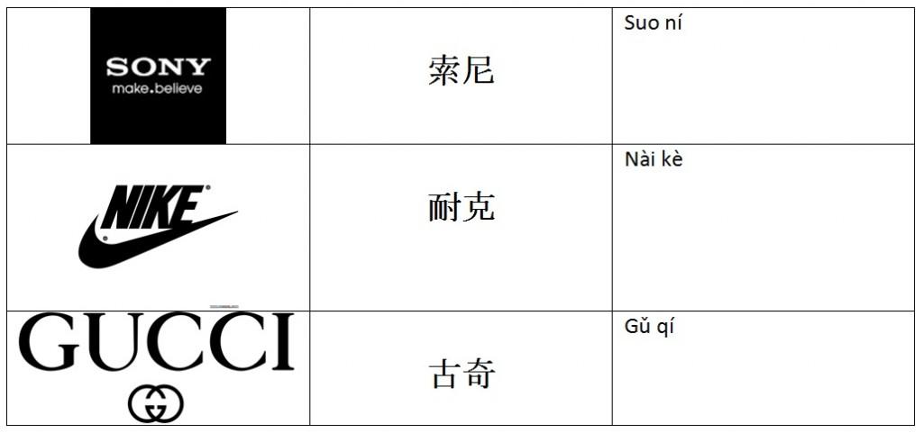 Adaptación marca en China: Traducción fonetica