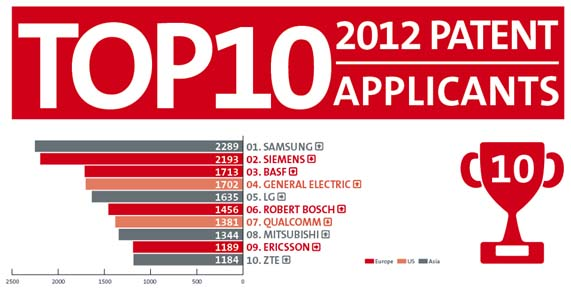 Ranking de solicitudes de patentes europeas 2012
