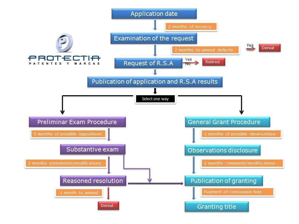 Process of patent registration