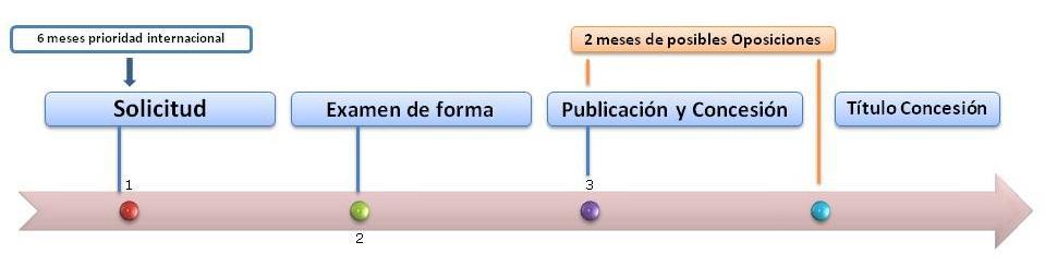 pasos de cuanto cuesta registrar un diseño industrial en España