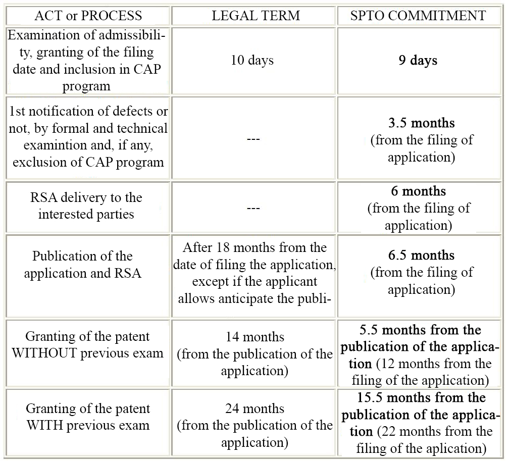 Accelerated granting of patents