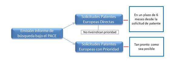 Programa acelerado de concesión de patentes europeas (PACE)
