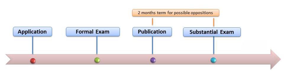Utility model process