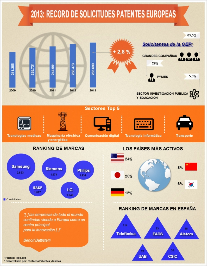 patentar en europa