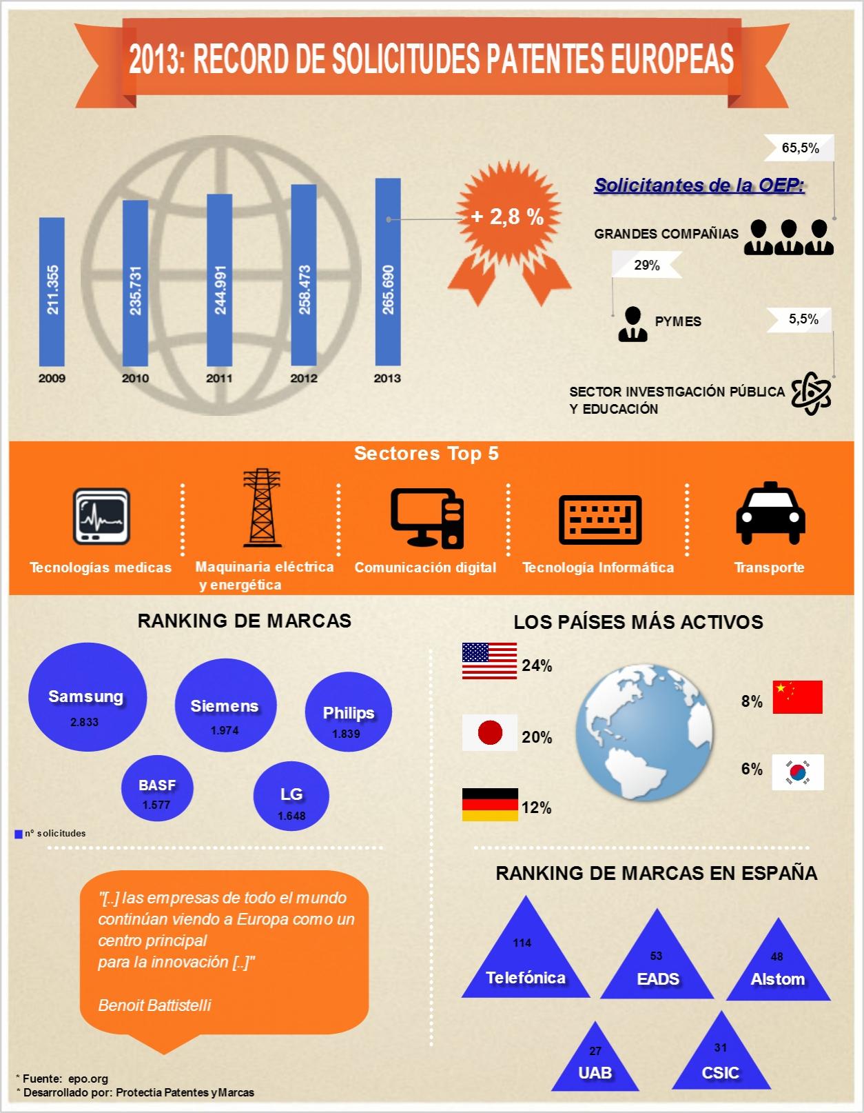 Record de solicitudes de patentes europeas en 2013 - Oficina europea de patentes y marcas alicante ...