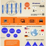 Record of European Patent applications in 2013