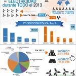 Energía eólica en España: su importancia
