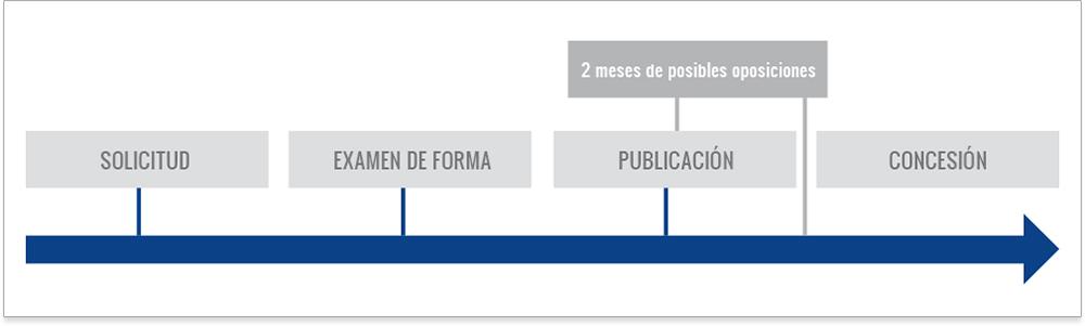 Registro diseño industrial España
