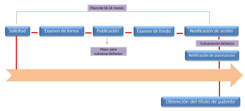 registro de patentes en puerto rico