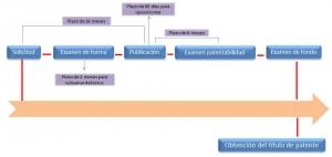 registro de patentes en haiti