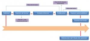 registro de patentes en El Salvador