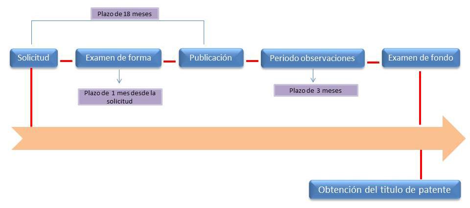 registro de patentes en guatemala