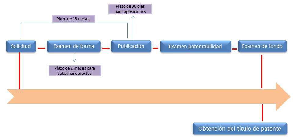 registro de patentes en honduras