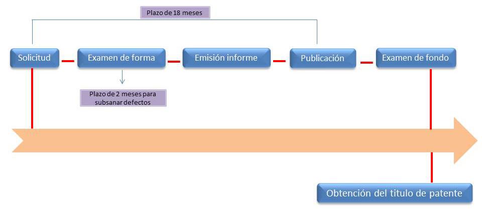 Registro de patentes en Argentina