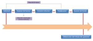 registro de patentes en méxico