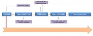 registro de patentes en nicaragua