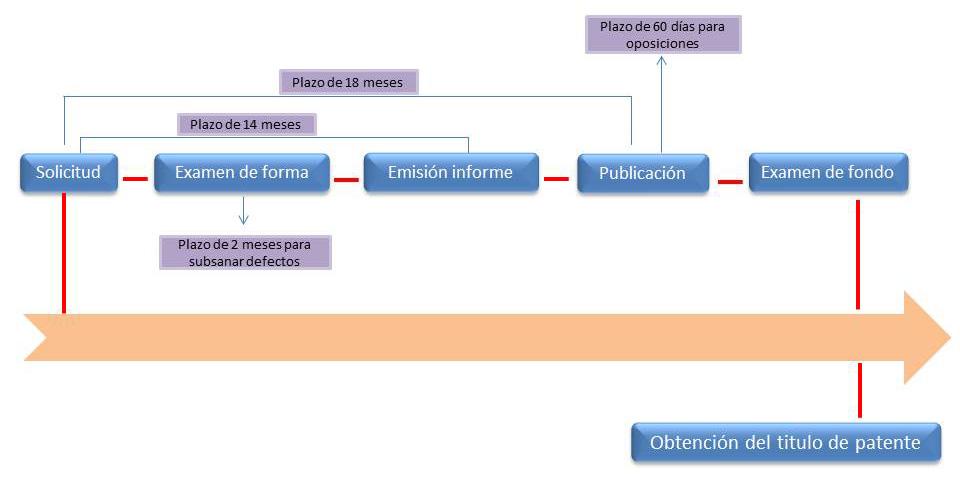 registro de patentes en Panamá
