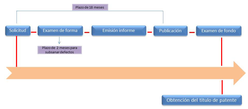 registro de patentes en Paraguay