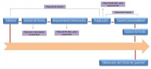 registro de patentes en perú