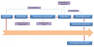 patent registration in peru