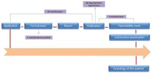 patent registration in venezuela