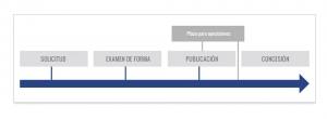 registro de marca en venezuela