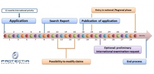 international patent application PCT