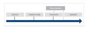 trademark registration in venezuela