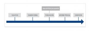 registro de diseño industrial en chile