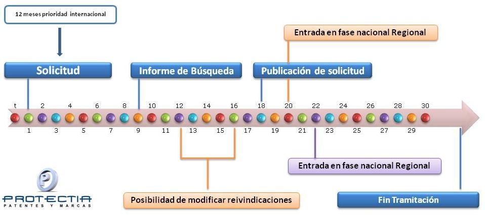 transformar-una-solicitud-de-patente-por-el-PCT-en-modelo-de-utilidad