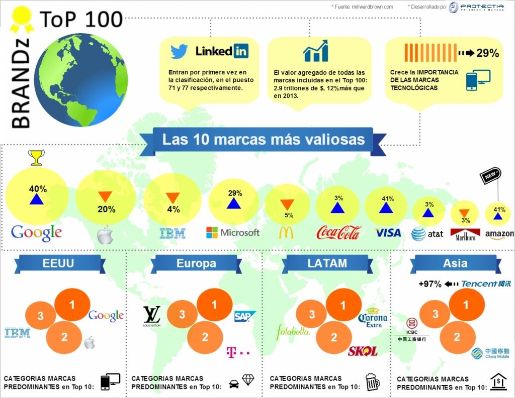 marcas comerciales internacionales