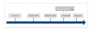 registro de diseño industrial en brasil