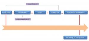 general procedure for patent registration in Latam