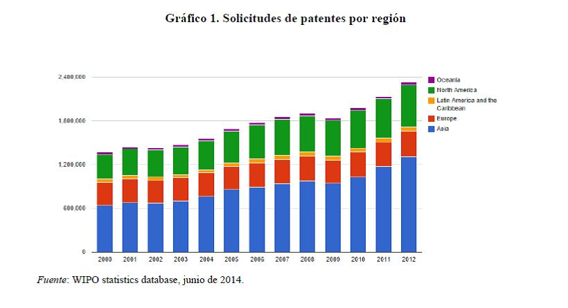 solicitudes de patentes por región