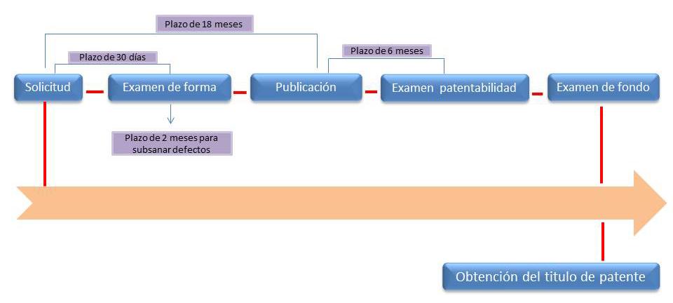 cuanto cuesta patentar en colombia