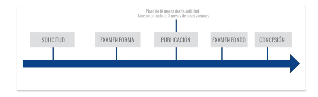 registro de diseño industrial en guatemala