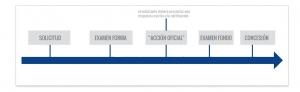 registro de diseño industrial en estados unidos