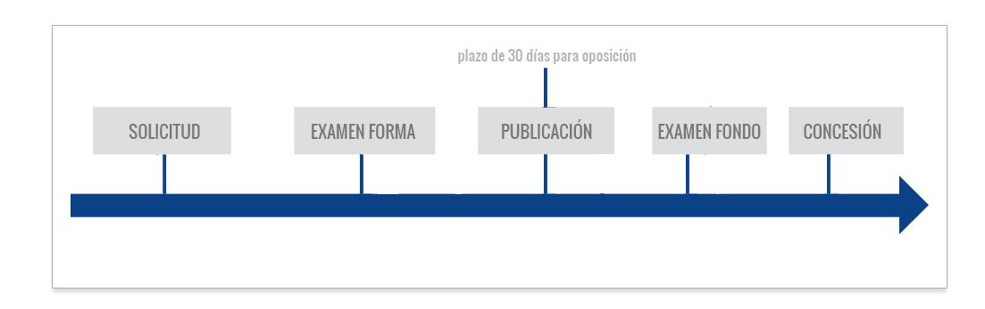 registro de diseño industrial en Perú - tramitación