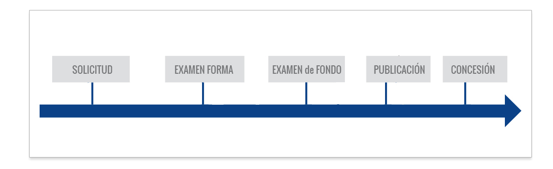 registro de diseño industrial en paraguay