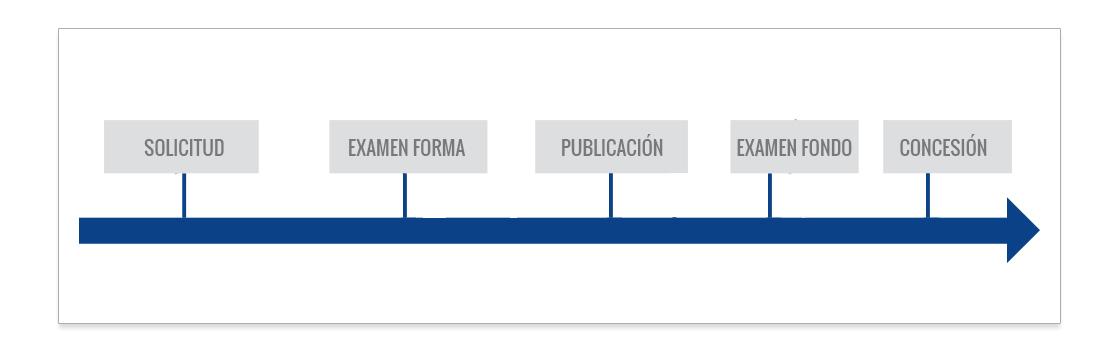 registro de diseño industrial en República Dominicana