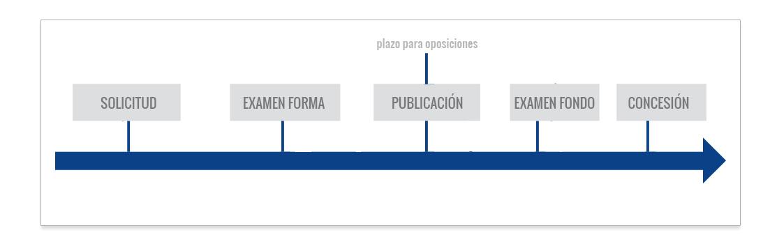 registro de diseño industrial en venezuela