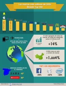 infografçia marcas más valiosas 2015