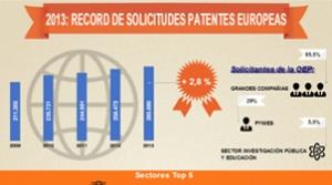 record de solicitudes patentes europeas 2013