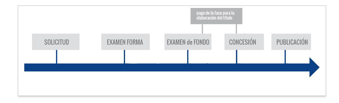 registrar un diseño industrial en México